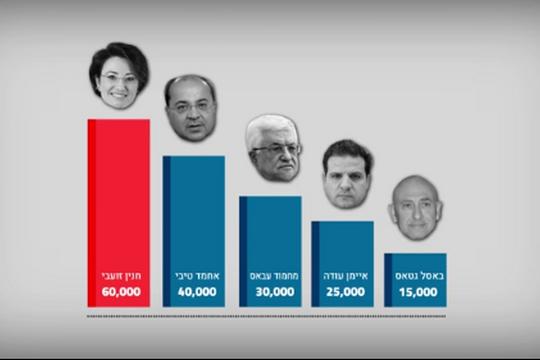 חברת הכנסת חנין זועבי זכתה לחלק הארי של הפוסטים הגזעניים והמסיתים לרצח: יותר מ-60,000 פוסטים. מתוך סרטון מדד הגזענות של מרכז חמלה