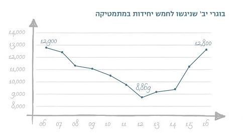 הגרף של האחים טראמפ, שהשתלטו על הוראת המתמטיקה בשנת 2011