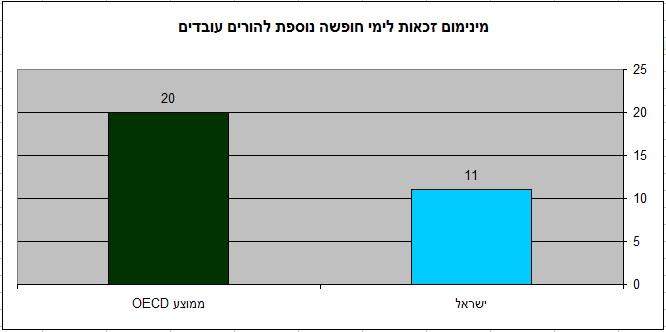 להורים עובדים בישראל פחות תמיכה (מקור oecd הפניה בטקסט)