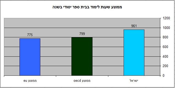 הילדים בישראל לומדים הרבה יותר (מקור oecd הפניה בטקסט)