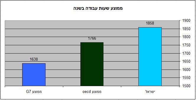 העובדים בישראל עובדים הרבה יותר (מקור oecd הפניה בטקסט)