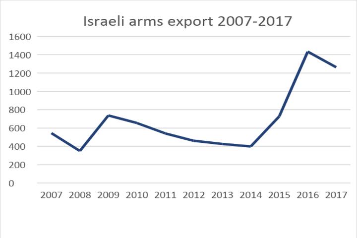 """ייצוא בטחוני ישראלי 2007-2017ת במליוני דולרים (מתוך הדו""""ח של SIPRI)"""