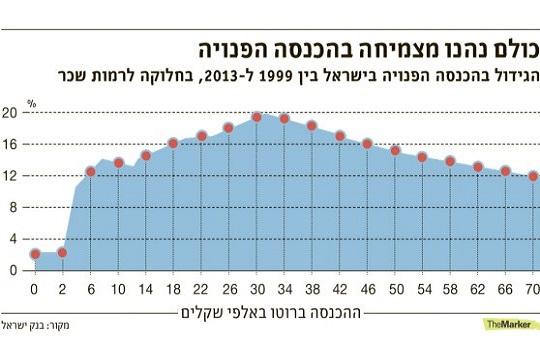 גרף השינוי בהכנסה הפנויה בעקבות הפחתת המיסים הישירים, גרסת דה מרקר