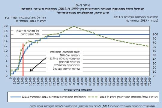 גרף השינוי בהכנסה הפנויה בעקבות הפחתת המיסים הישירים, גרסת בנק ישראל