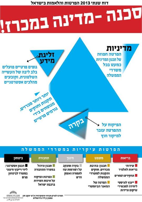 הפרטות בישראל 2013. קרדיט: אסתי סגל.