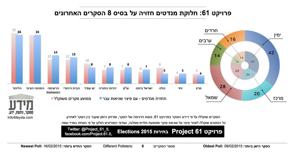 חישוב הסקרים האחרון של פרויקט 61, עדכני ל-17.2 (מקור: פרויקט 61)