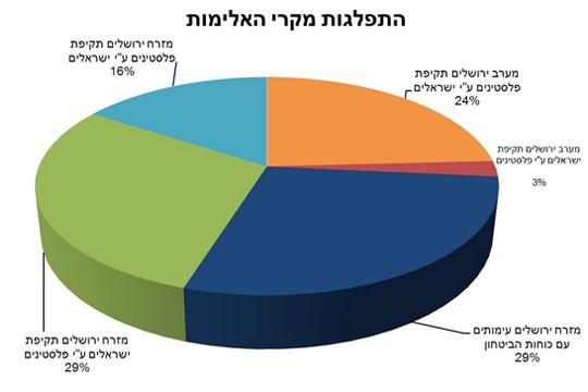 """התפלגות מקרי האלימות בירושלים בחודשים יולי-דצמבר 2014. מתוך דו""""ח עיר עמים"""