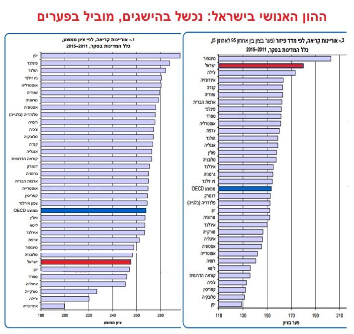 """ההון האנושי בישראל (מתוך דוח """"מיומנויות בוגרים"""", יוני 2016)"""