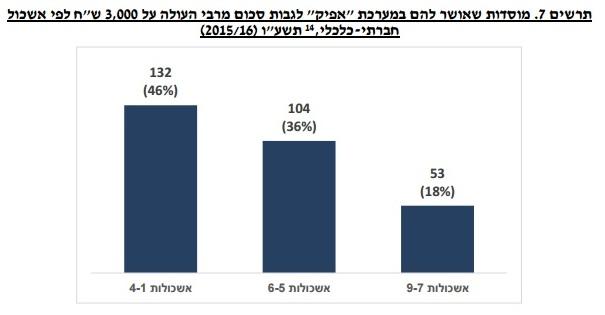 מתוך דוח מרכז המחקר של הכנסת, יוני 2016