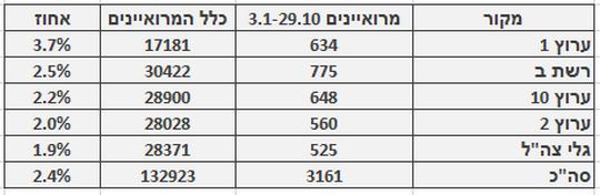 """אחוז מרואיינים ערבים בכלי התקשורת (באדיבות """"מדד הייצוג"""", עמותת סיכוי)"""
