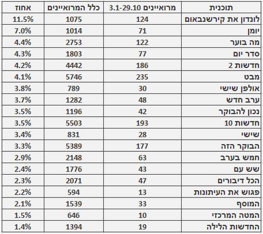 """אחוז מרואיינים ערבים בתוכניות אקטואליה מובילות (באדיבות """"מדד הייצוג"""", עמותת סיכוי)"""