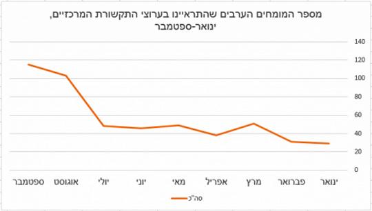 """עלייה לאורך החודשים במספר המומחים הערבים המרואיינים בכלל הערוצים יחד (באדיבות """"מדד הייצוג"""", עמותת סיכוי)"""