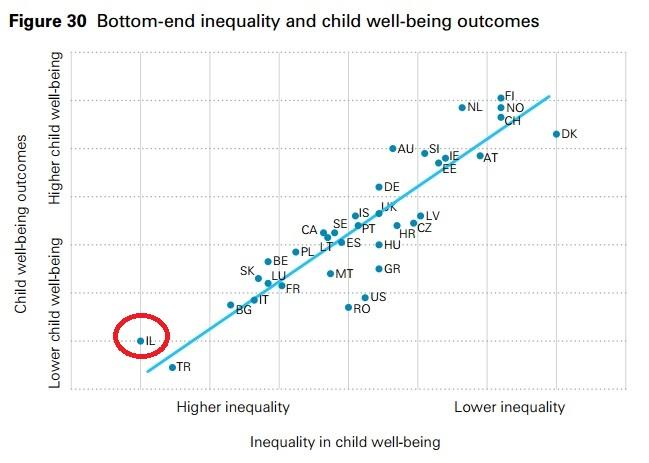 מיקום המדינות פער ברווחת הילדים (ציר X) מול טיב הרווחה (ציר Y). מקור בטקסט, יוניסף 2016
