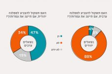 ערבים מוכנים להצביע מפלגה יהודית, ההיפך- לא. אינפוגרפיקה: יעל קציר