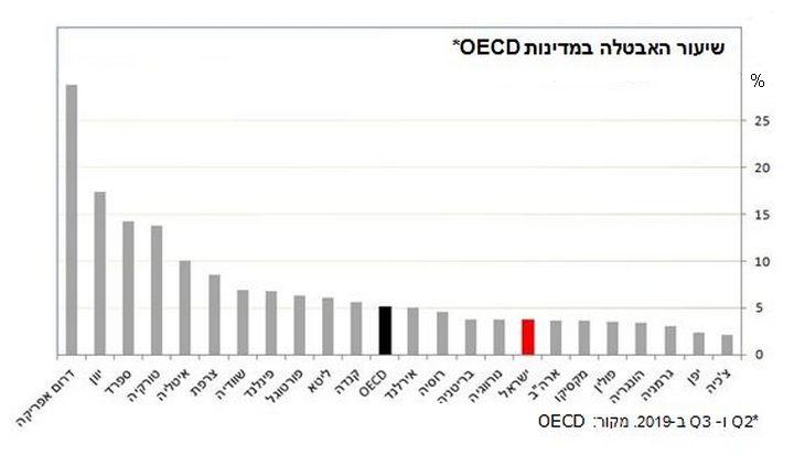 אבטלה, השוואה בינלאומית