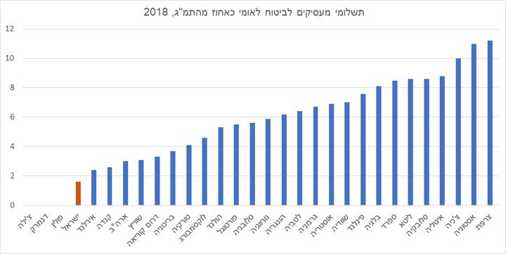 גרף תשלומי מעסיקים. מקור: OECD