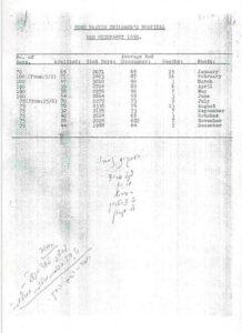 """דו""""ח אשפוז ותמותה מבית החולים לילדים ראש העין ל-1950, מובא בתיק 241/96"""