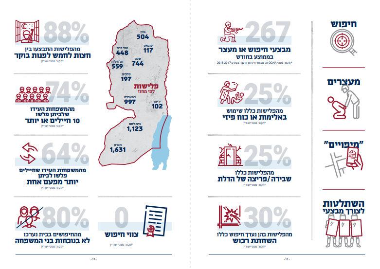 """מקור: הדו""""ח """"חיים חשופים"""" - פלישות צבאיות לבתי פלסטינים בגדה המערבית. יש דין, שוברים שתיקה ורופאים לזכויות אדם"""