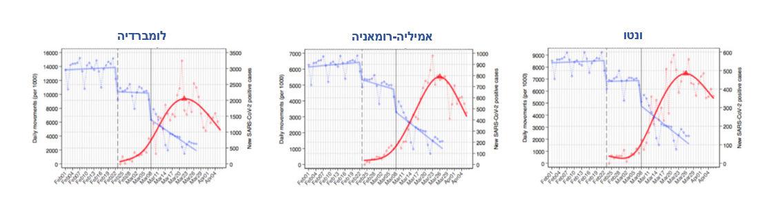 גרפי תנועה מנתוני סלולר (בכחול) ומספר המאומתים היומי (באדום) בשלושה מחוזות לדוגמה באיטליה. לאחר שהמגבלות הקלות ב-23 בפברואר לא הספיקו, הוחמרו מגבלות התנועה ב-8 במרץ ובתוך כשבועיים התהפכה מגמת ההדבקה. העיכוב בן השבועיים בירידת המאומתים נובע מצירוף של השבוע הנדרש למיצוי ההדבקה במשקי הבית (ההגבלות מונעות הדבקה בין משקי בית ולא בתוכם) יחד עם פער זמן של כשבוע בין הדבקה לבין אימות (מקור: The Lancet)