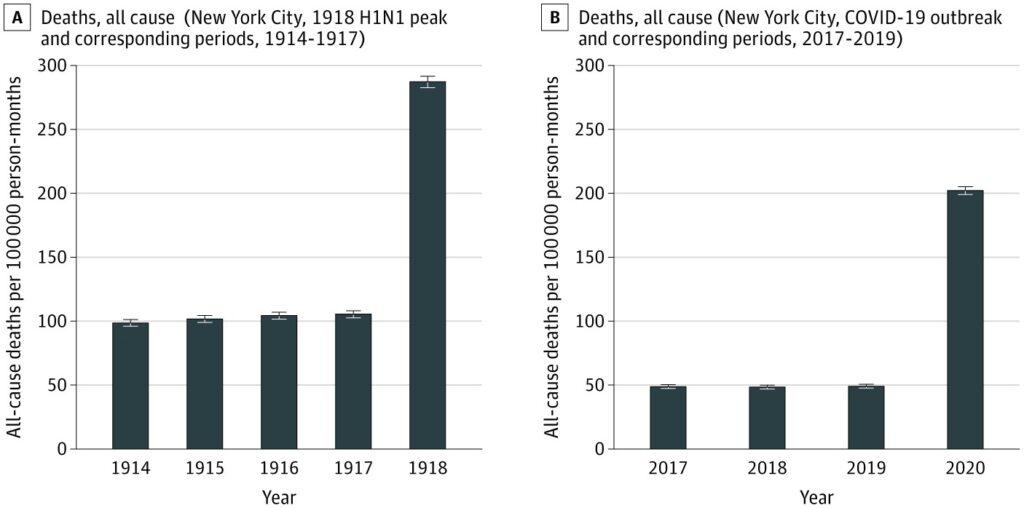 השוואת התמותה העודפת מהשפעת הספרדית לעומת הקורונה בניו יורק (מקור: JAMA)