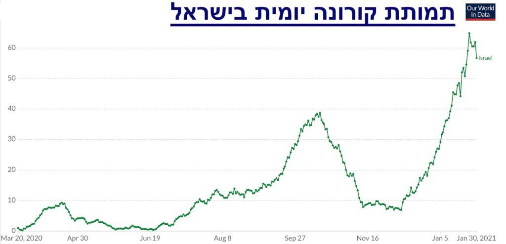 תמותת קורונה יומית בישראל, ממוצע נע על פני שבעה ימים (מקור: OurWorldInData.com) כ