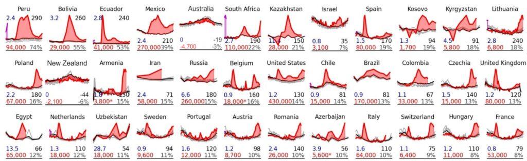 נתוני תמותה ב-36 מדינות, מתוך מחקר שבוחן את התמותה ב-77 מדינות ב-2020, בהשוואה לתמותה החזויה באותן מדינות (מקור: קרלינסקי וקובאק)