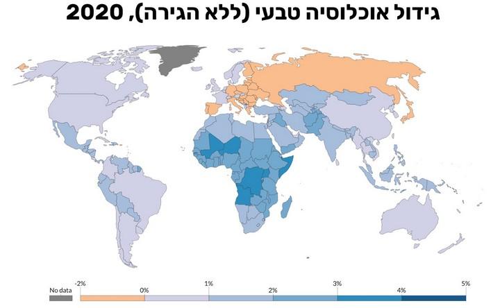 """מקור: גידול אוכלוסייה במדינות העולם, על פי נתוני מחלקת האוכלוסייה של האו""""ם"""