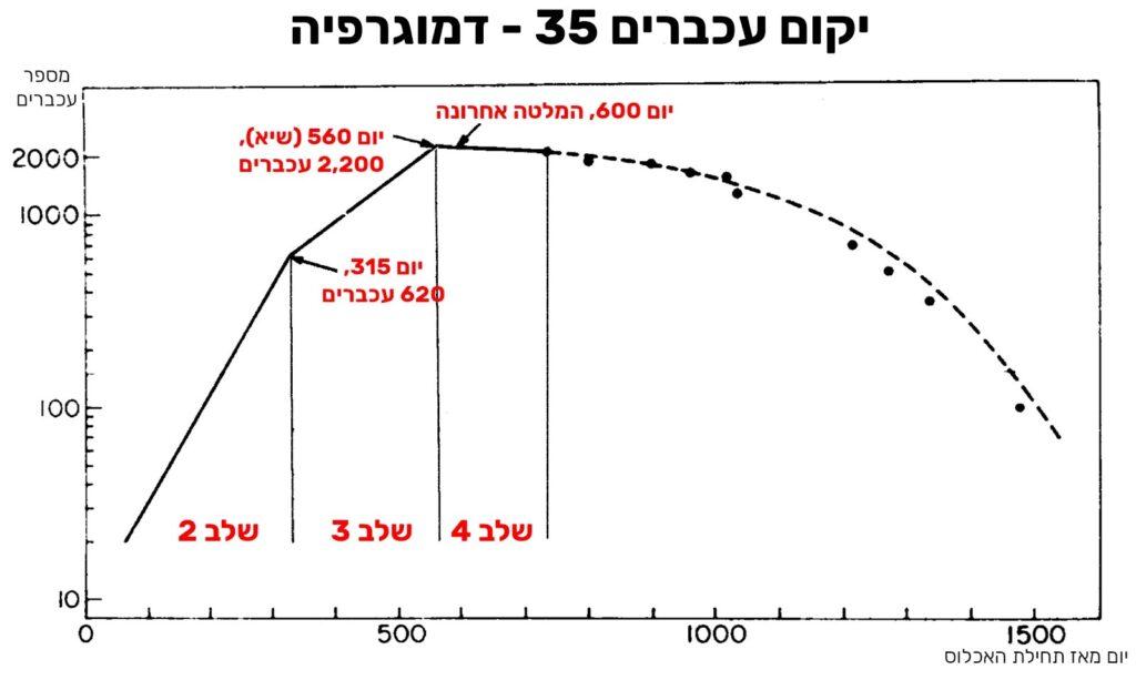 מקור: מחקר של קאלהון מ-1972, ציר ה-Y הינו לוגריתמי (גדל בהכפלות), לכן גידול מעריכי נראה עליו כמו קו ישר