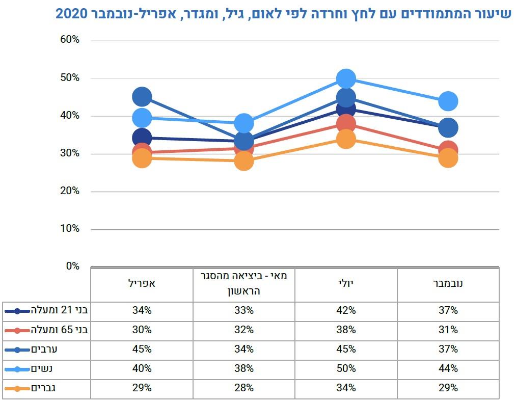 """מתוך הדו""""ח """"תמונת מצב חברתית 2021: הקורונה ומגיפת אי השוויון בישראל"""" של מרכז אדוה"""