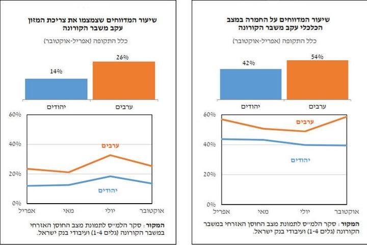 """מתוך דו""""ח בנק ישראל"""