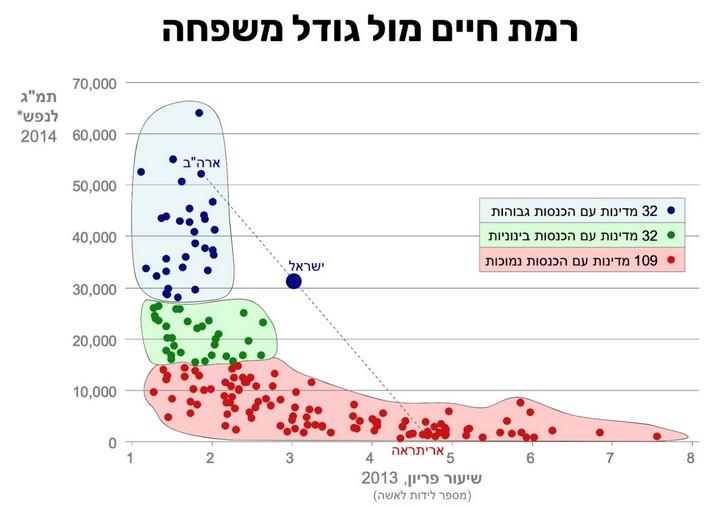 גרף 1 - מקור: צפיפות אוכלוסין ודמוגרפיה בישראל - תזכיר מדיניות, מוסד שורש למחקר כלכלי-חברתי