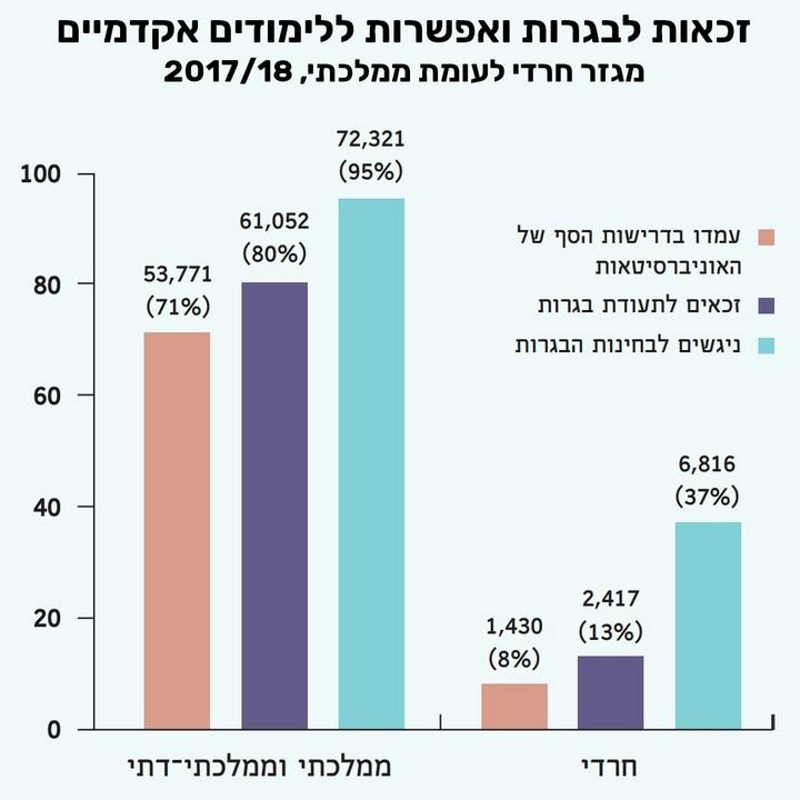 מקור: שנתון החברה החרדית בישראל, המכון הישראלי לדמוקרטיה
