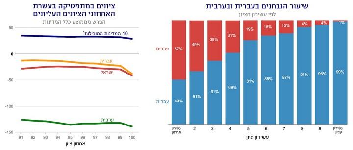 """מקור: גורמים להישגים הנמוכים של תלמידי ישראל מאת נעם גרובר, מוסד שורש למחקר כלכלי-חברתי. נתונים: מבחני פיז""""ה 2012"""