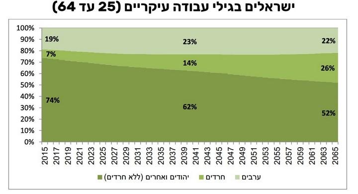 מקור: תחזית 2015-2065, הלשכה המרכזית לסטטיסטיקה