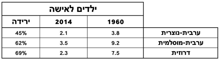"""מקור: דו""""ח של מרכז המחקר והמידע של הכנסת"""