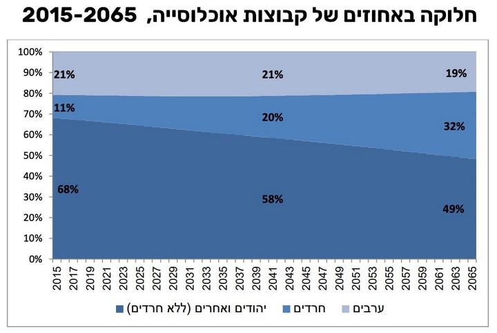 """מקור: תחזית הלמ""""ס לישראל עד 2065"""